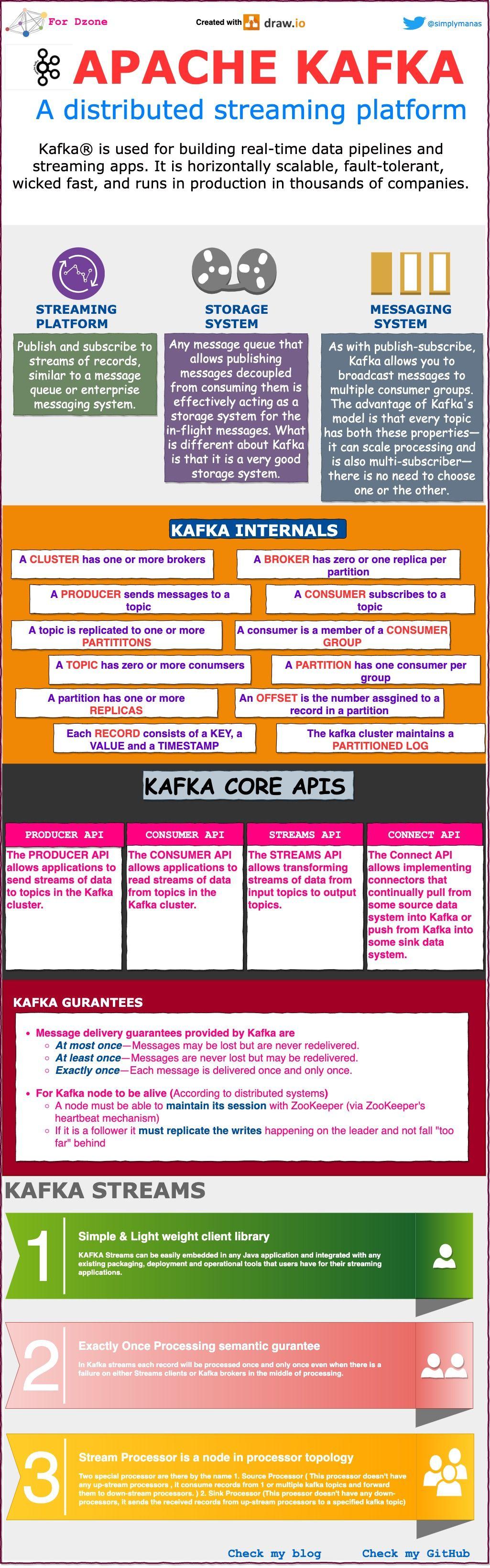 Infographic on Apache Kafka DZone Integration in 2020