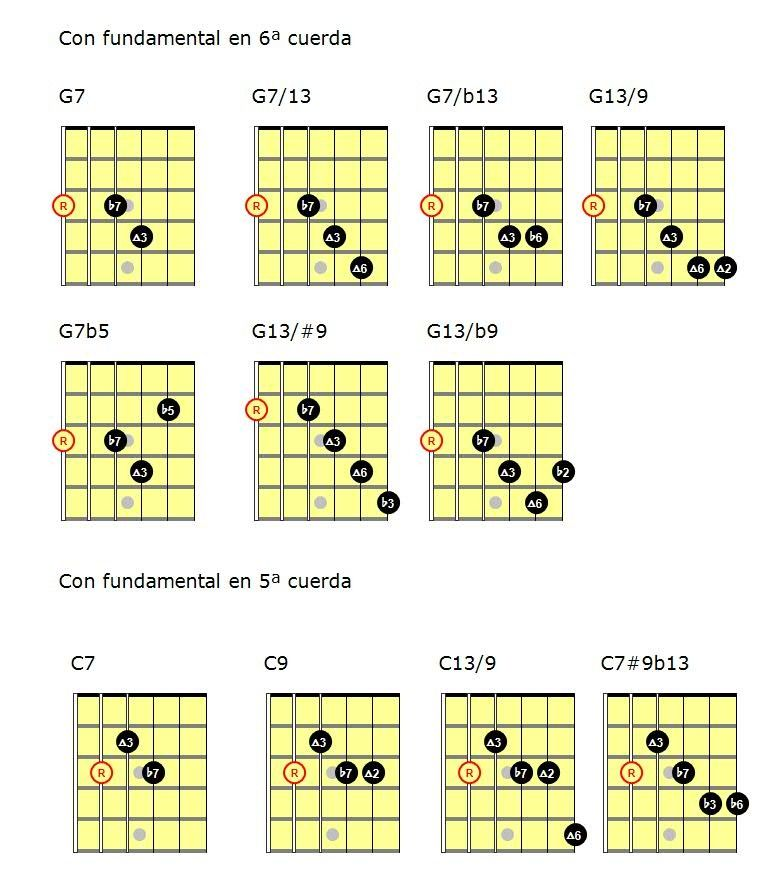 Blues Jazz Con Notas Guias Guitar Chords Learn Guitar Ukulele