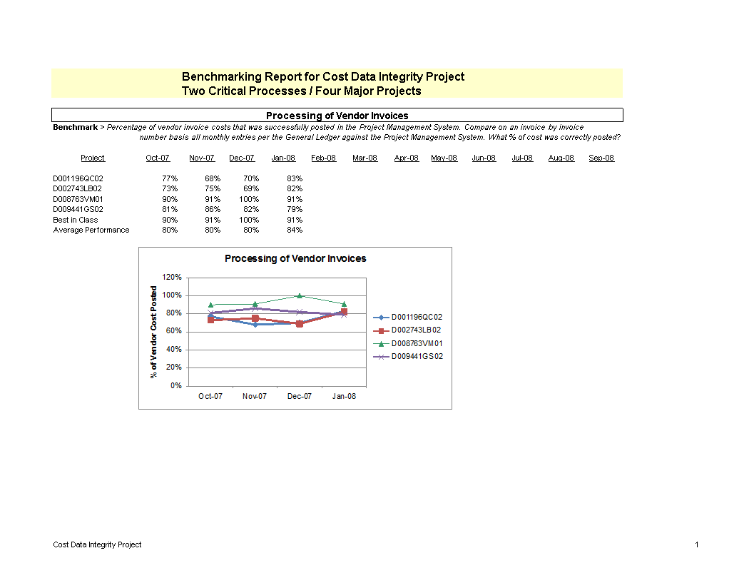 Benchmark Report  Six Sigma Green Belt Project  Templates