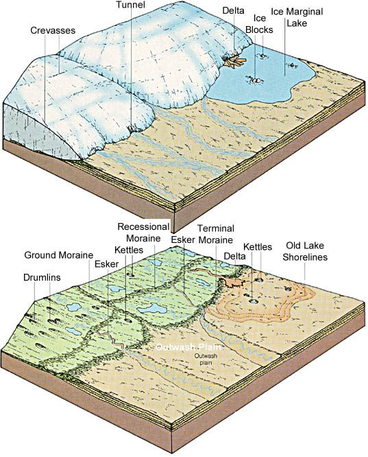 block diagrams of glaciers - Google Search | Geology, Earth ... on