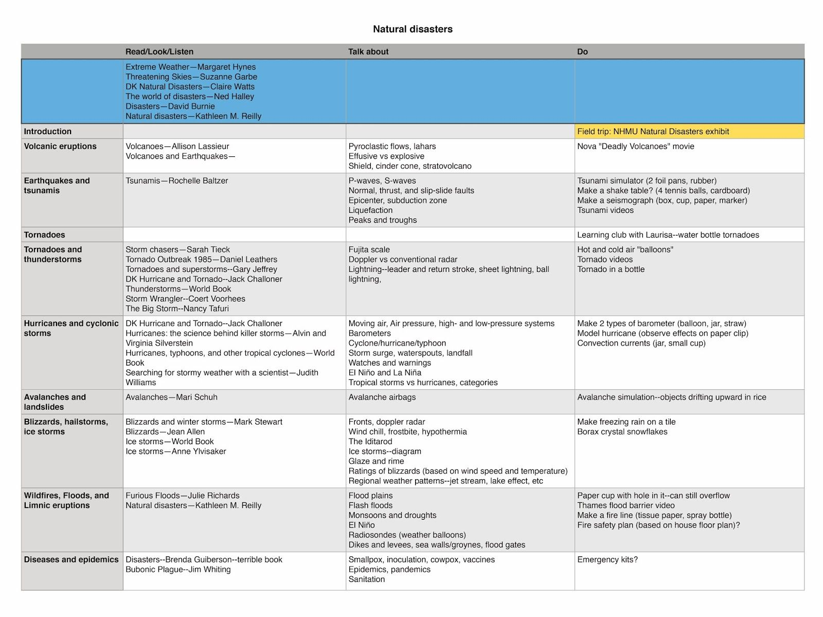 Natural Disasters Unit Schedule And Lesson Plan