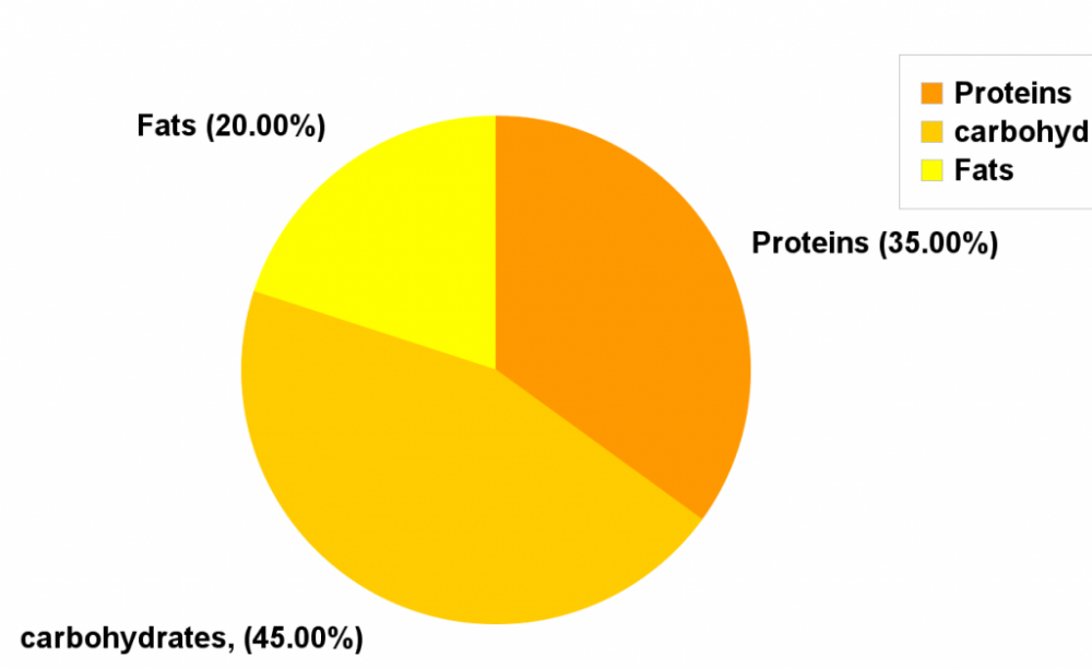 Macronutrient Ratio For Lean Muscle Gains Bulking Macros Macronutrient Ratio Macros Macronutrients