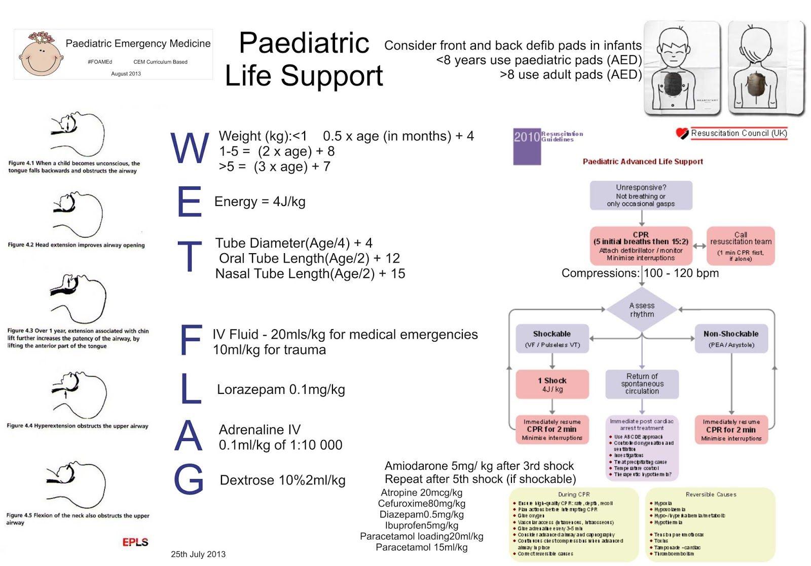 Http 1 Bp Blogspot Com Uskfwj U5wq Ugfhmhev26i Aaaaaaaafe0 43fxdxlwbvk S1600 Pals Jpg Pediatrics Medical Studies Emergency Medicine
