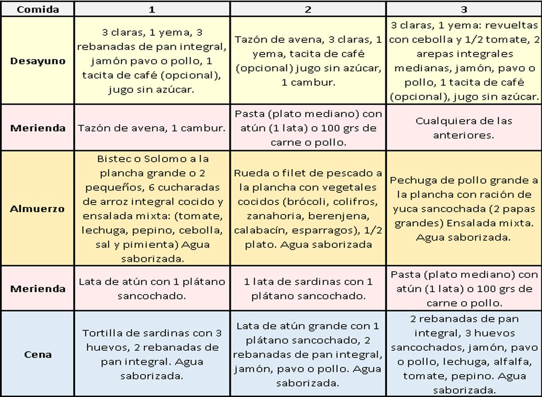 El Mejor Plan De Alimentación Para Aumentar Masa Muscular Aumentar Masa Muscular Masa Muscular Planes De Alimentación