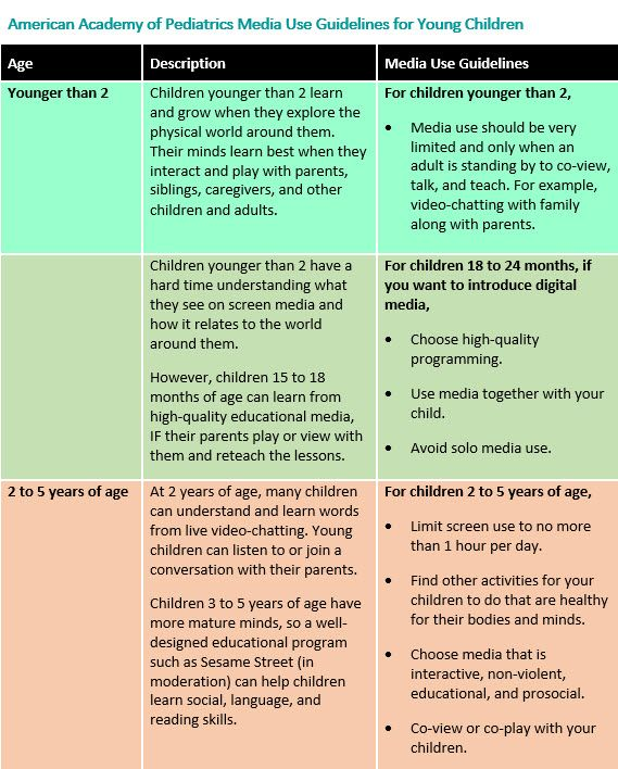 Media Guidelines For Kids Of All Ages >> Aap Media Use Guidelines For Young Children Chart New Baby