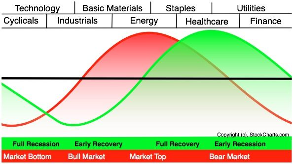 What S Ahead Sector Rotation In Market And Economic Cycles