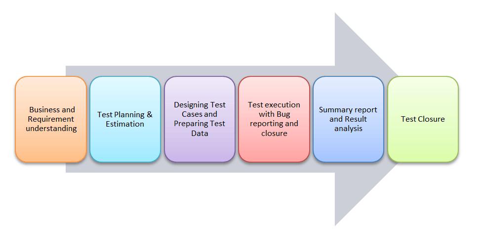sample etl test cases etl testing or data warehouse testing tutorial - Etl Testing Resume
