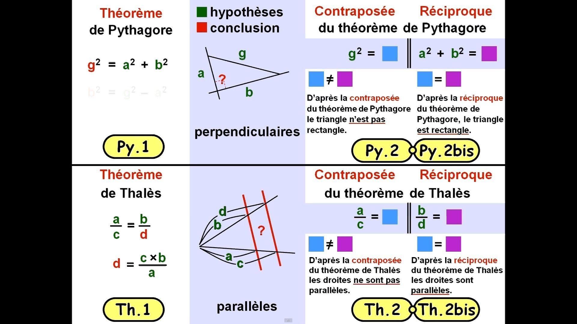 Ch2-4 / Théorèmes de Pythagore et de Thalès (et leurs ...