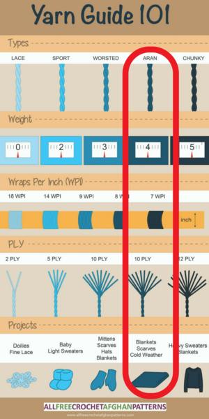 What is Aran Weight Yarn?