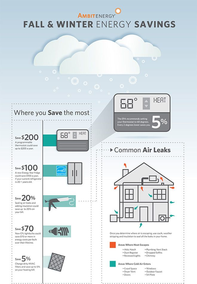 Pin By Ambit Energy On Energy Savings Amp Facts In 2019