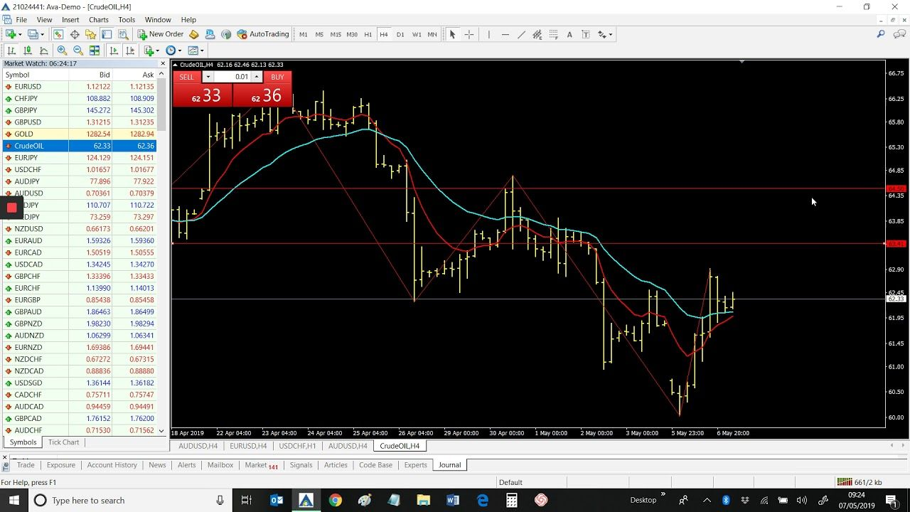 Crude Oil Signal Fx Signals May 7th 2019 Crude Oil Signal Fx