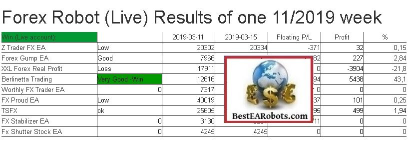 Forex Robot Live Results Of One 2019 11 Week Bestearobots