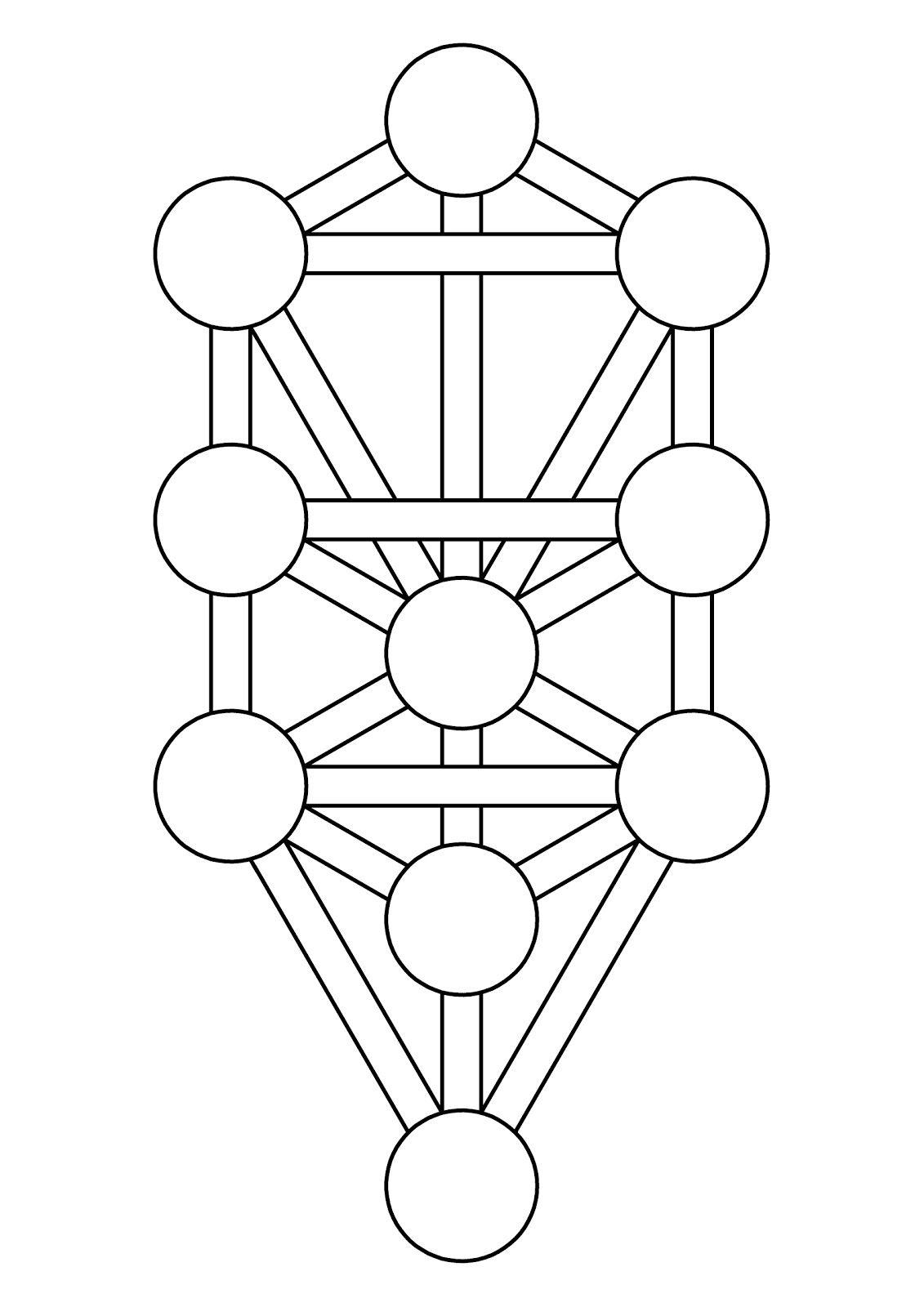 Resultado de imagem para kabbalistic tree of life