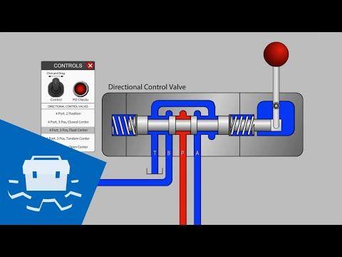 Directional #Control #Valve Basics - Part 1 - YouTube