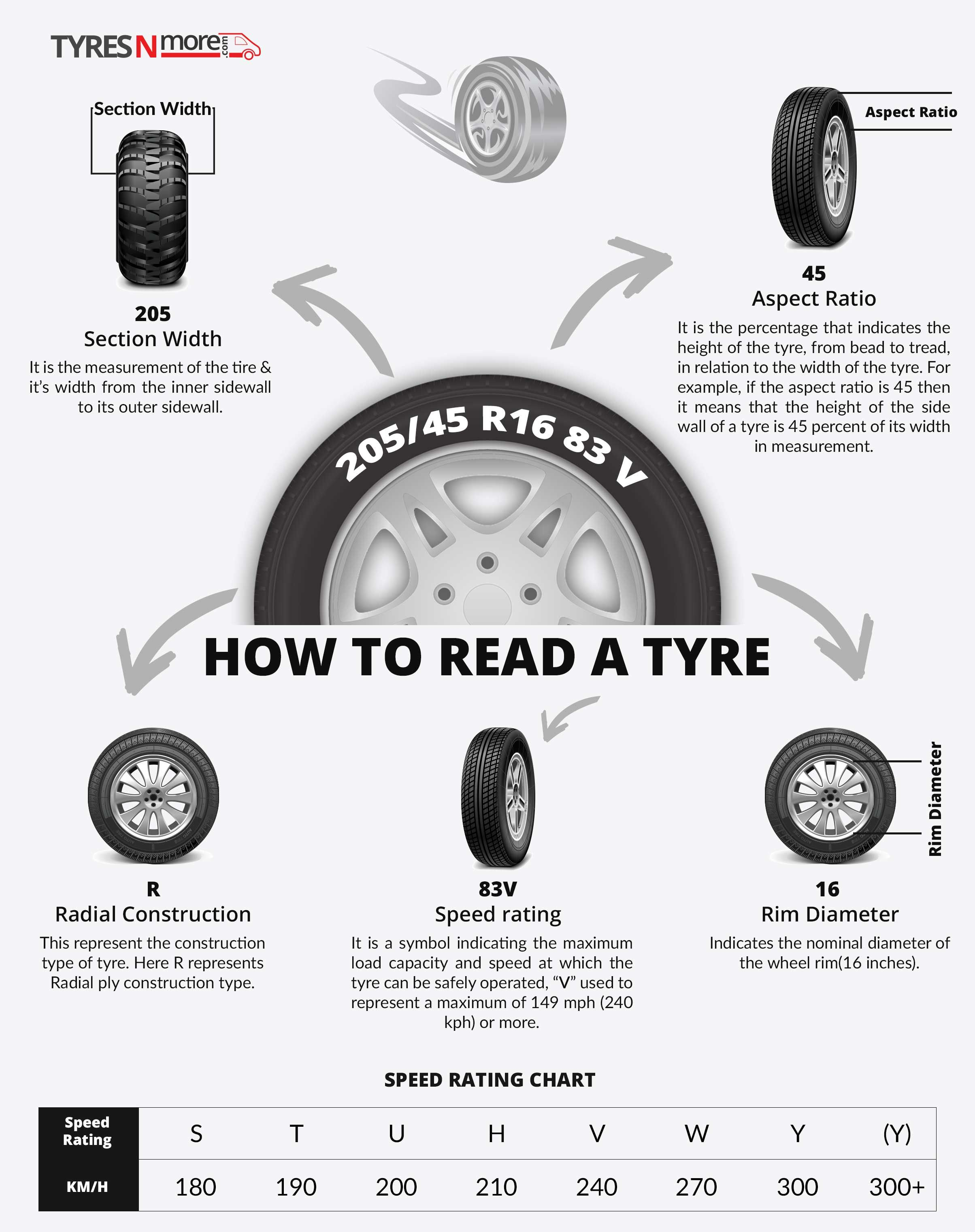 Buy Tyres Online at best price | Get tyres fitted