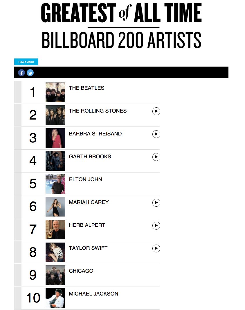 Greatest of All Time Billboard 200 Artists Page 1