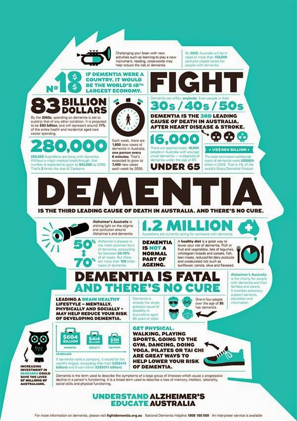 Dementia Australia the facts and stats Alzheimers