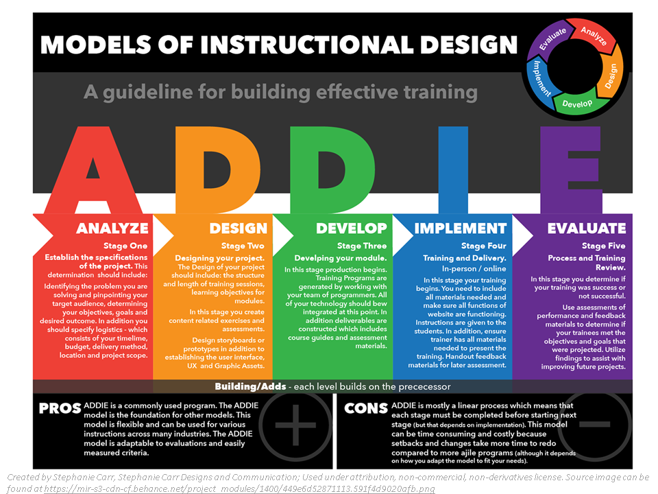Atd Mac Virtual Battle Series Addie Vs Sam Adult Learning Theory Instructional Design Effective Learning