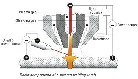 Plasma Arc Welding Paw Is An Arc Welding Process Similar To Gas Tungsten Arc Welding Arc Welding Plasma Arc Welding