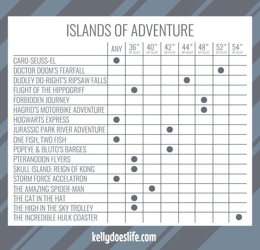 Islands Of Adventure Height Requirements Chart Included Islands Of Adventure Island Of Adventure Orlando Universal Islands Of Adventure