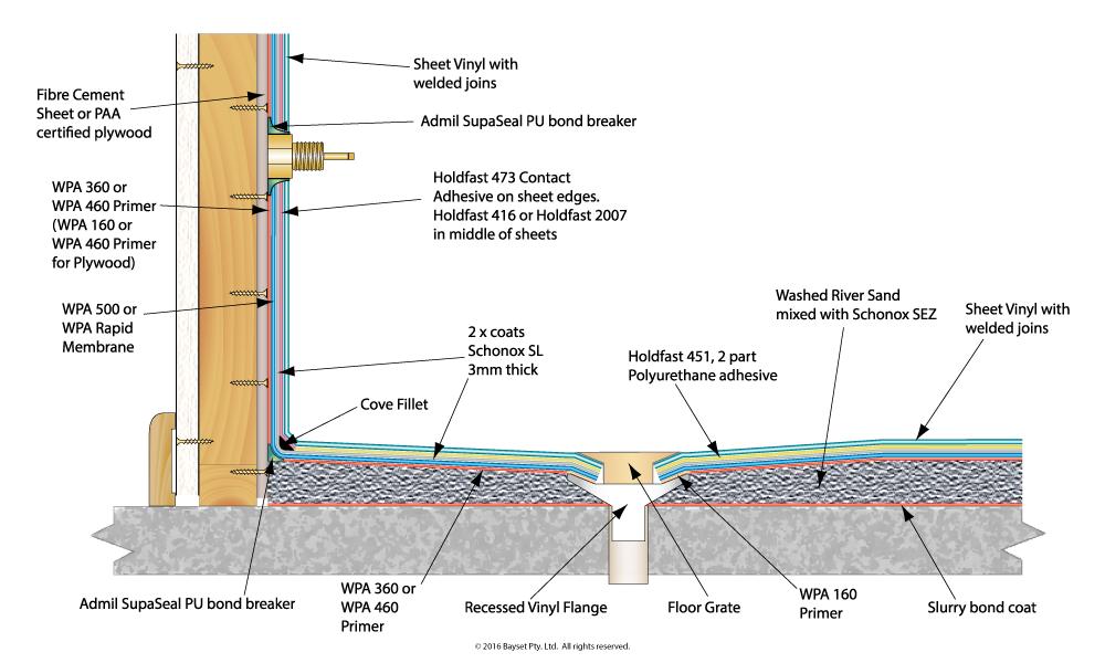 Image Result For Bond Breaker Wet Area Best Flooring