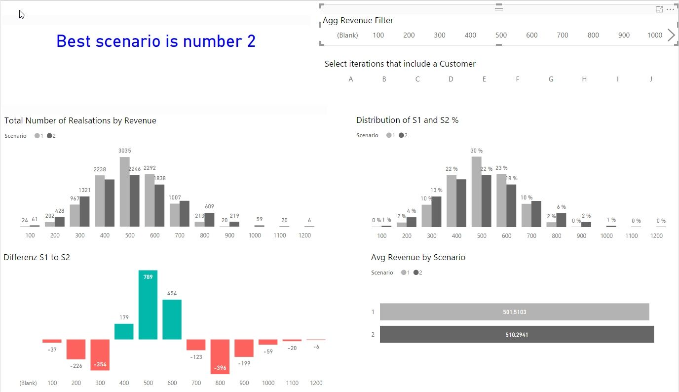 Monte Carlo Simulation With Dax And Power Query Power