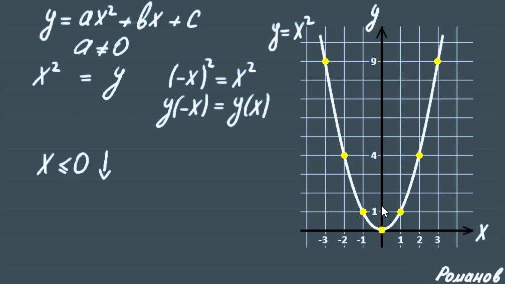 Видеоурок по алгебре алгоритмы 9 класс