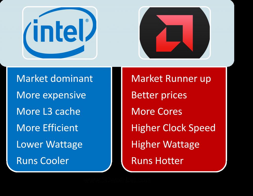 Intel Vs Amd Cpu Processor Comparison 3d Wombat Processor Pc Computer 3d Computer Graphics