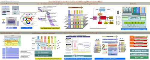 Operating Model Have Fed Agencies Abandoned Creating Enterprise Transition Plan Etp Is Challenging For The Ocio Project Planning Template Business Plan Template How To Plan