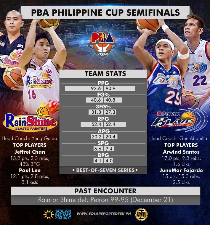 2017 Pba Philippine Cup Semifinals 2 Rain Or Shine Elasto Painters Vs 3