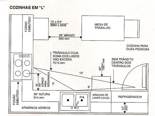 Dimensionamento restaurante pesquisa google cozinha for Medidas cocina restaurante