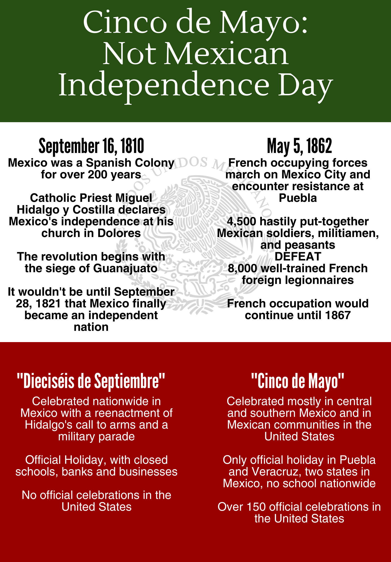 Image Result For Cinco De Mayo Not Mexican Independence Day