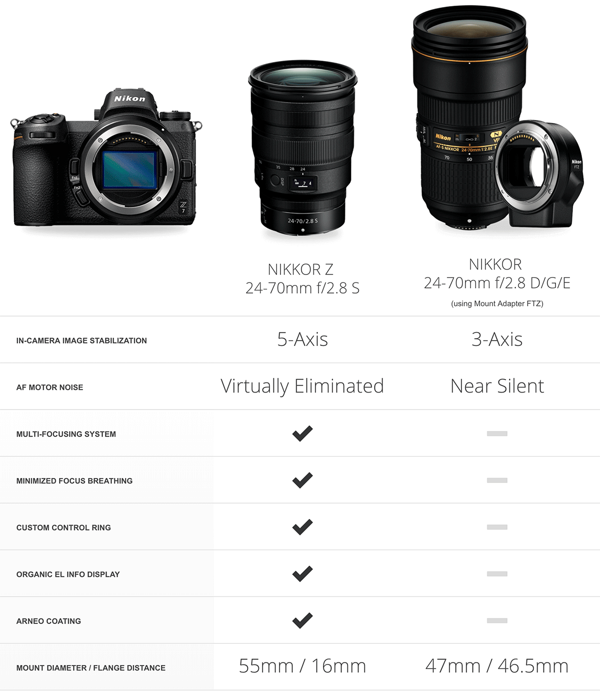 Nikkor Z 24 70mm F 2 8 S Vs Nikkor 24 70mm F 2 8e Ed Vr Specifications Comparison Nikkor Z 24 70mm F 2 8 S Image Stabilization Focal Length Dslr Photography