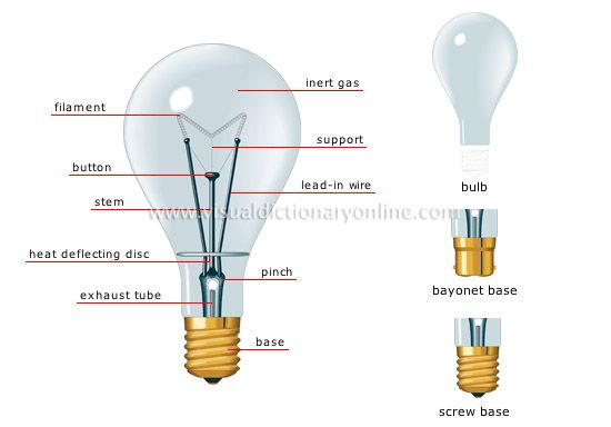 House Electricity Lighting Incandescent Lamp Image Incandescent Lamp Bulb Incandescent
