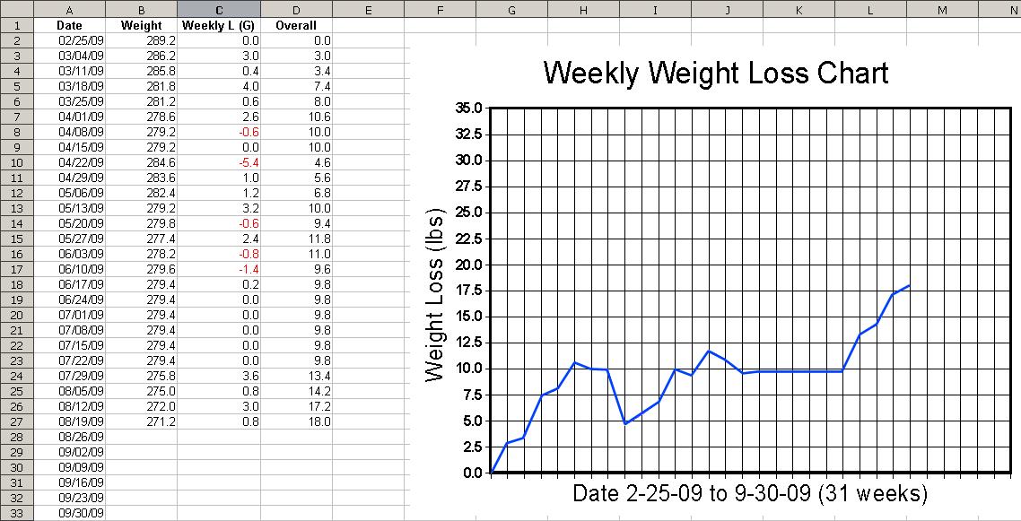 perdita di peso excel charte