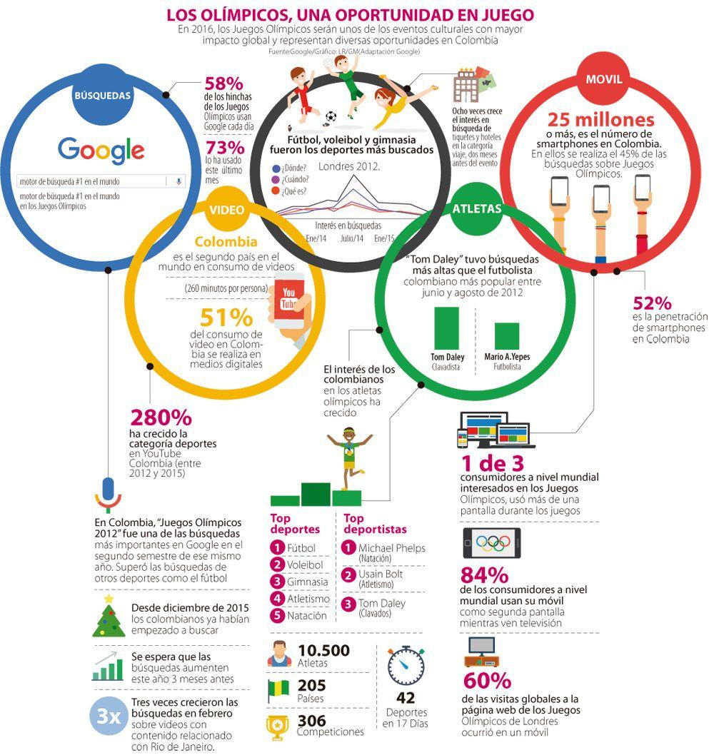 Las Cifras En Internet Que Arrojan Los Juegos Olímpicos Juegos Olimpicos Juegos Olímpicos Para Niños Deportes Olimpicos