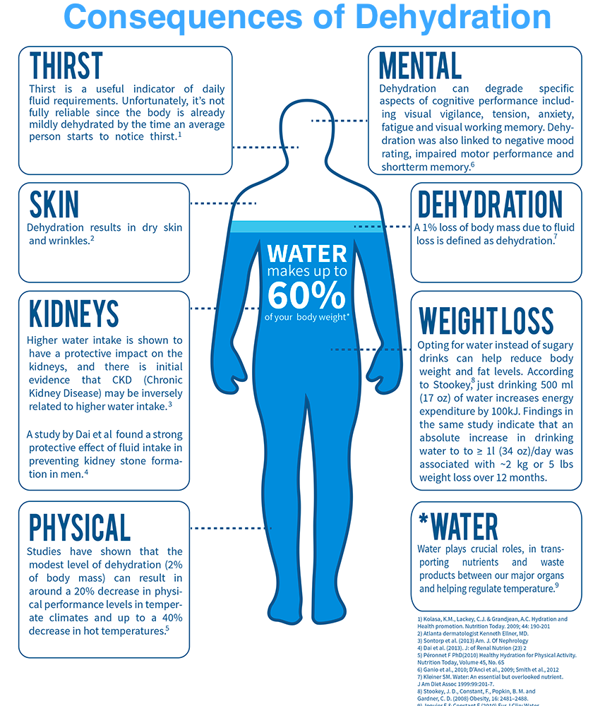 Symptoms of Dehydration in Adults