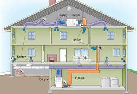 Sistem Ducting Ac Untuk Ac Sentral Split Duct Dll Cv Astro