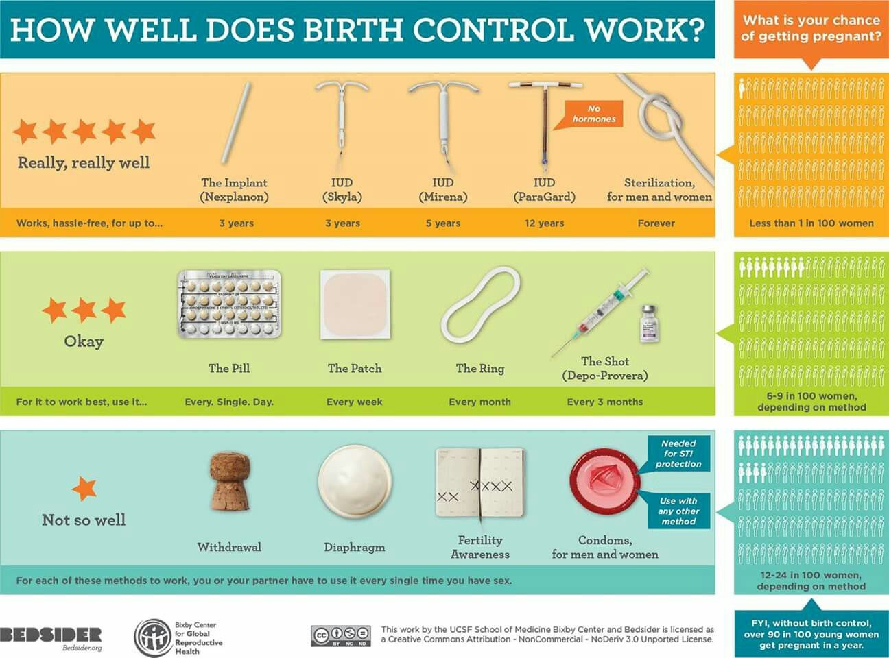 Birth control chart married life pinterest