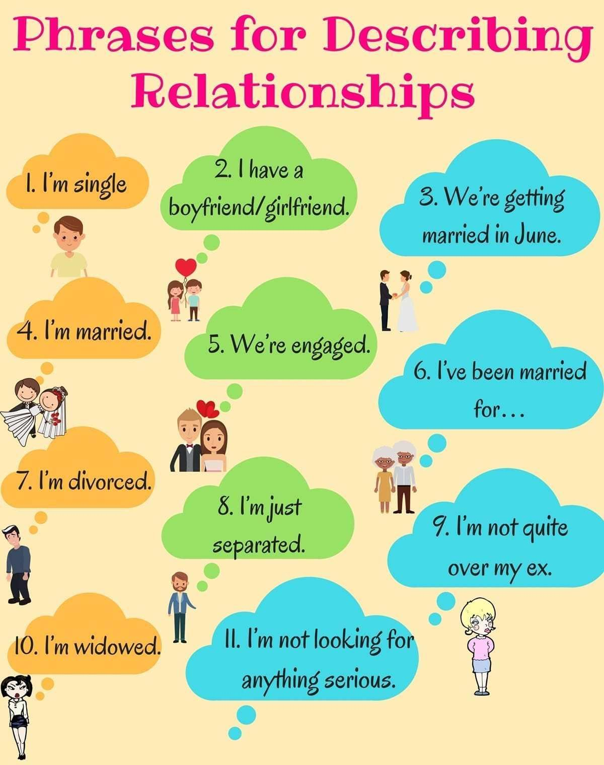 Words And Phrases Used To Describe Relationships In