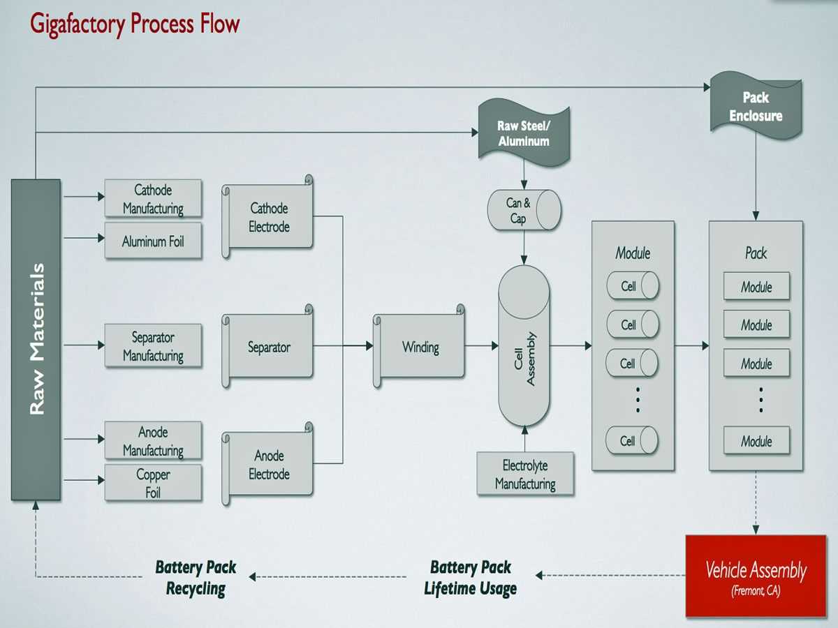 Tesla Gigafactory process map | Electric Cars | Tesla power