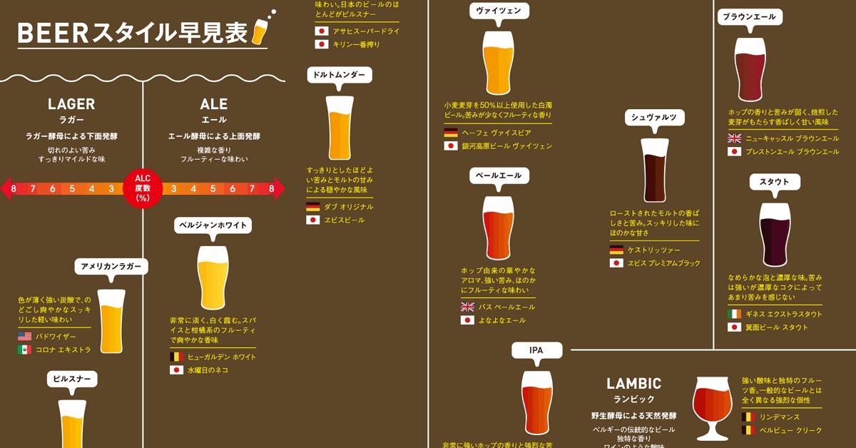 最近 人気のクラフトビール 飲みなれたビールとはひと味違った風味が魅力だが 初心者には 無数にある ビール クラフトビール お酒