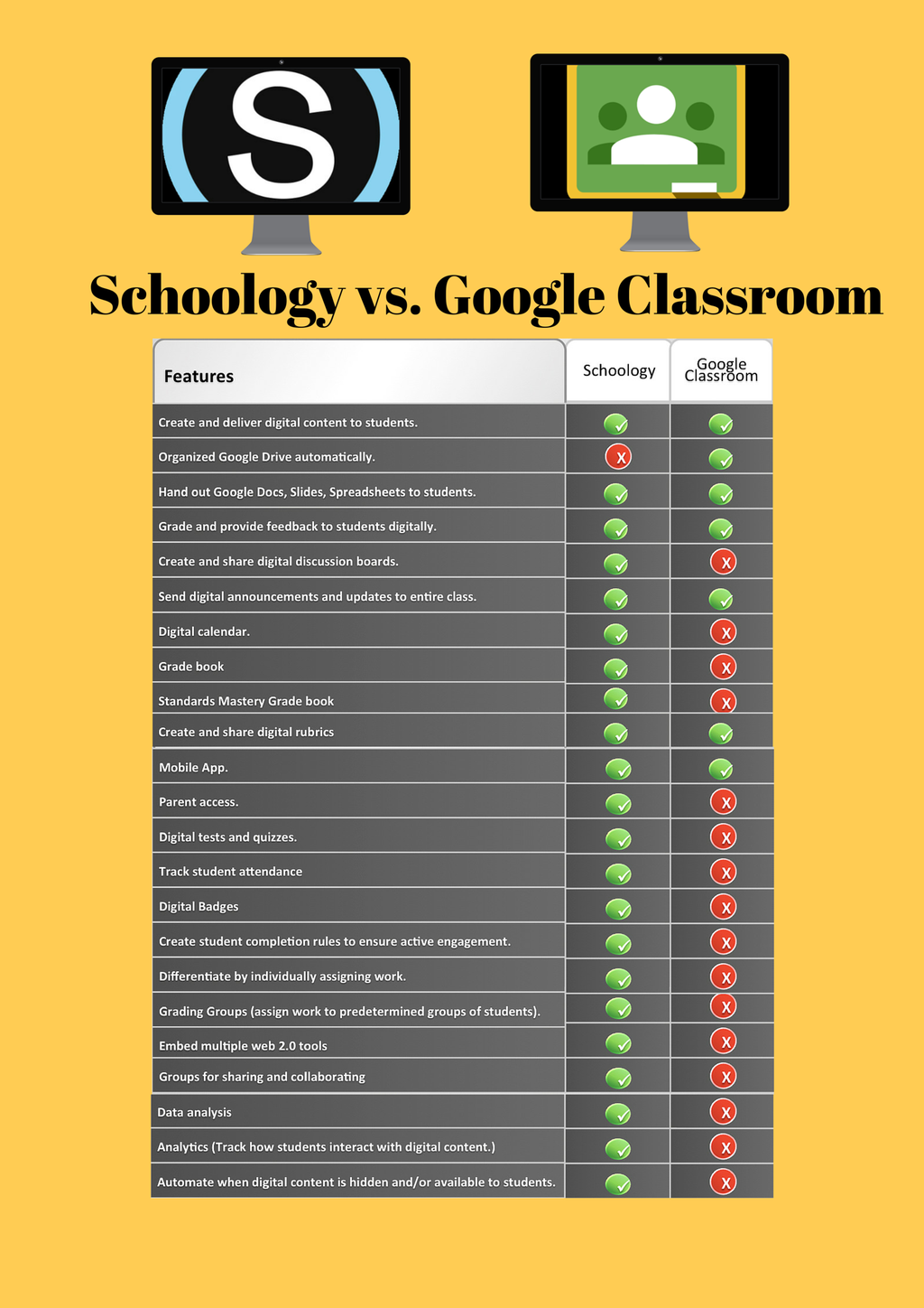 """Great comparison graphic showing similarities and differences between Google Classroom and @Schoology"" Image and text via @mrnultisanerd on Twitter. Thanks for sharing! Check out what else Schoology has to offer: http://t.sch.gy/HEMsG"