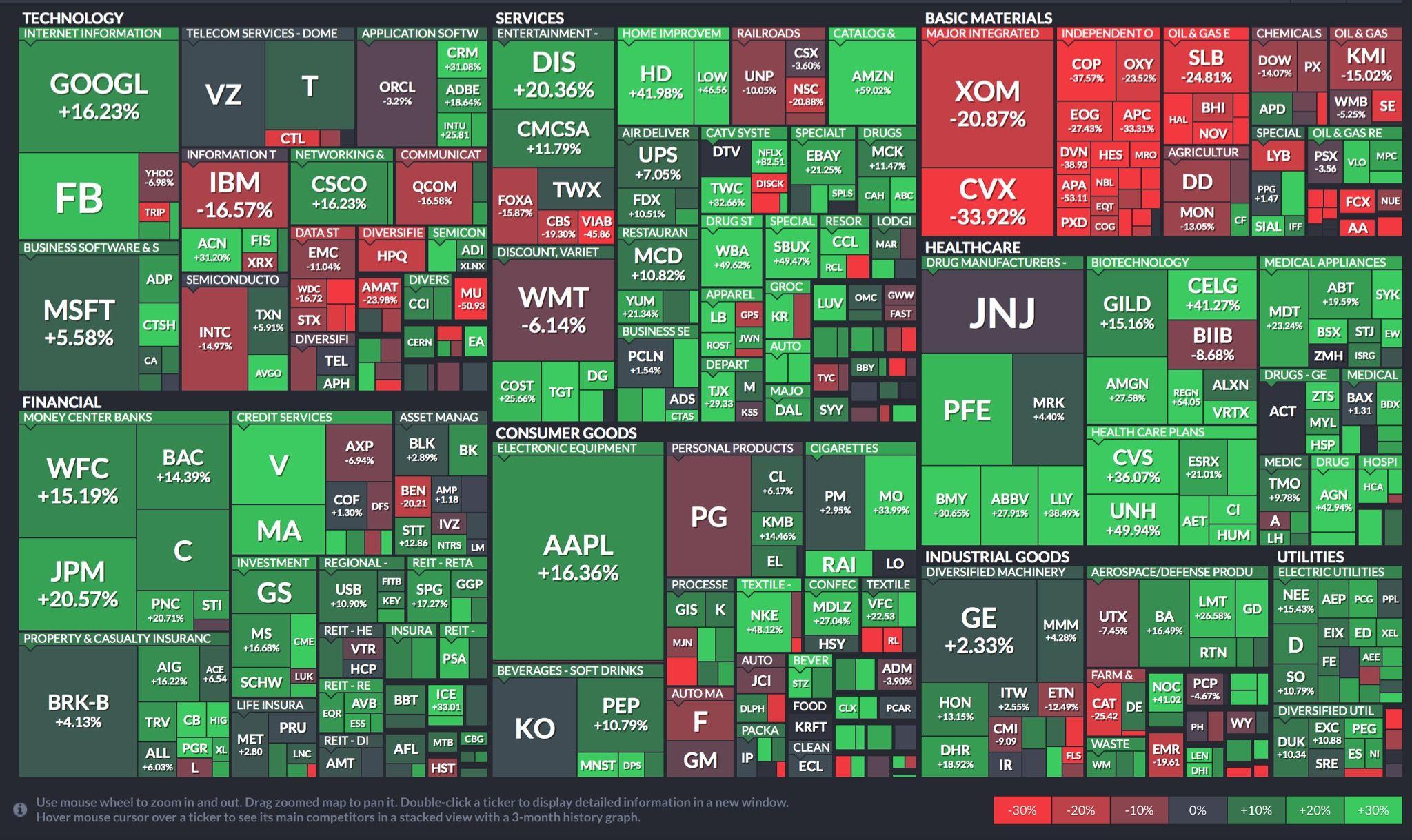 Stock market visualizations