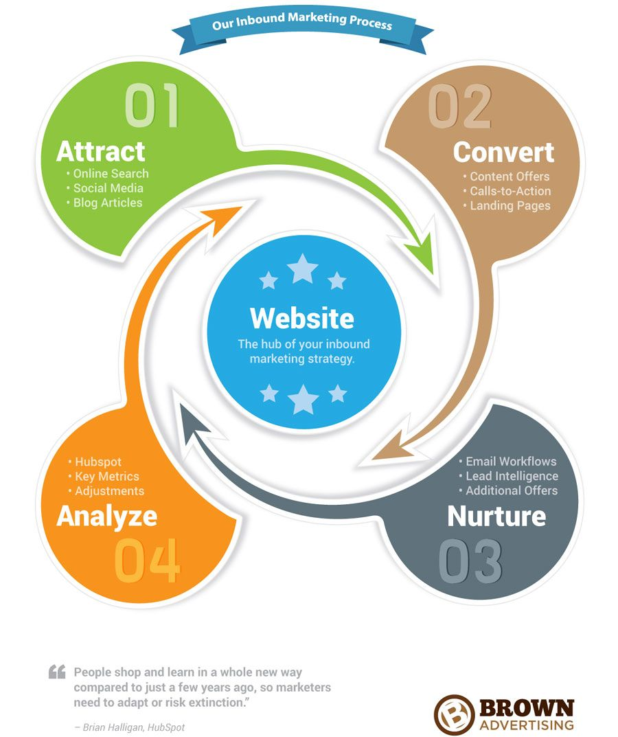 The Inbound Marketing Philosophy and Process | Infografies ...