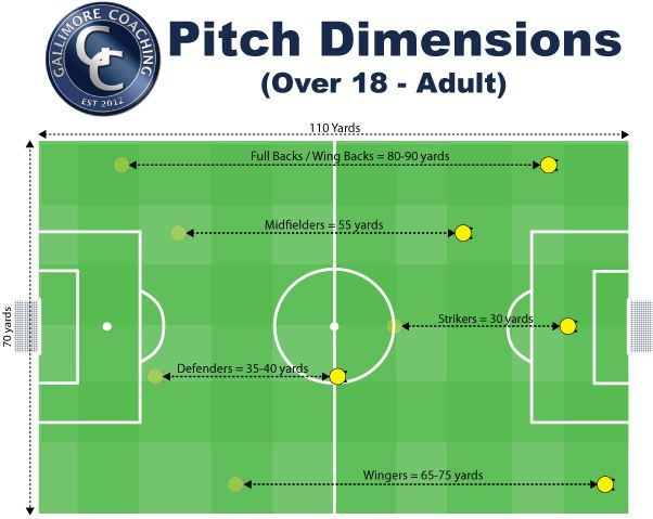 Football Pitch Dimensions Meters Football Pitch Pitch Quotes Pitch