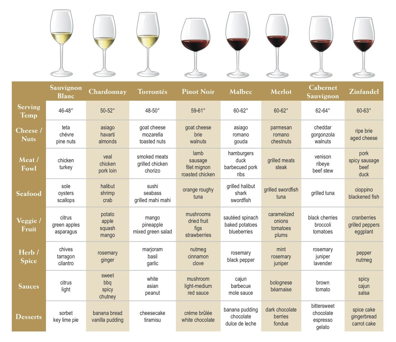 Wine And Food Pairing Chart With Serving Temp Yummy