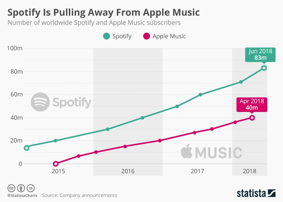 Spotify Keeps Apple Music at Arm's Length Apple music