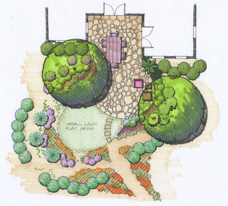 Planen Sie Im Voraus Den Garten Und Pflanzenverteilung