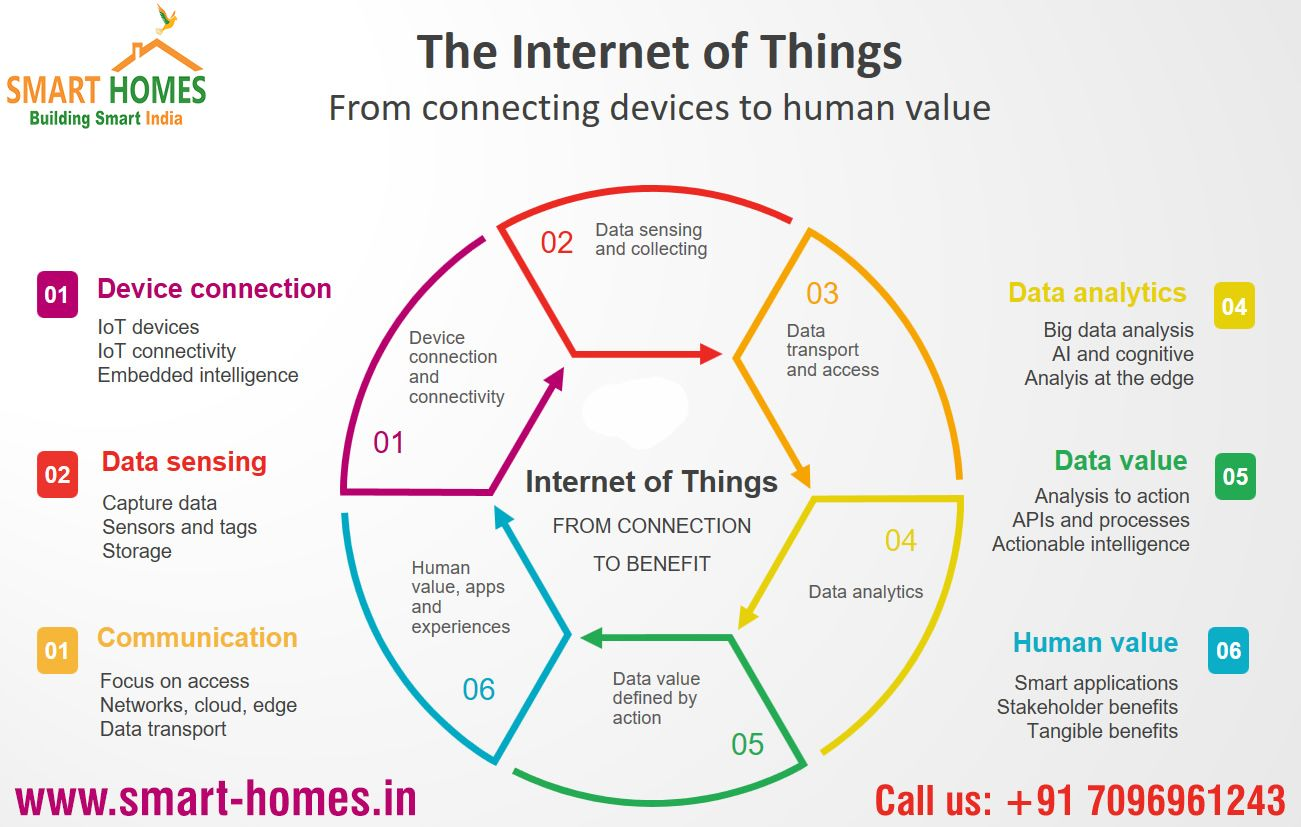 The Internet of Things is the third wave in the ...